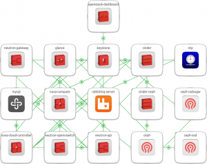 openstack-base bundle diagram