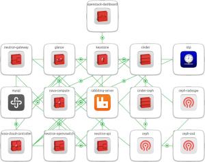 openstack-base bundle diagram