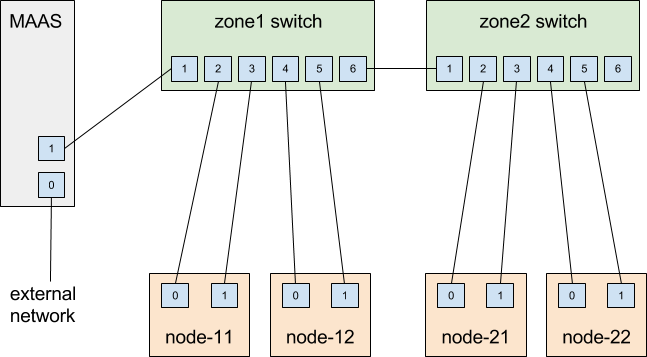 MAAS physical-network layout for OpenStack