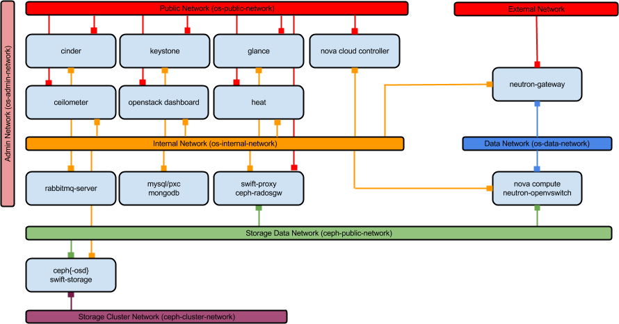 OpenStack Network Architecture