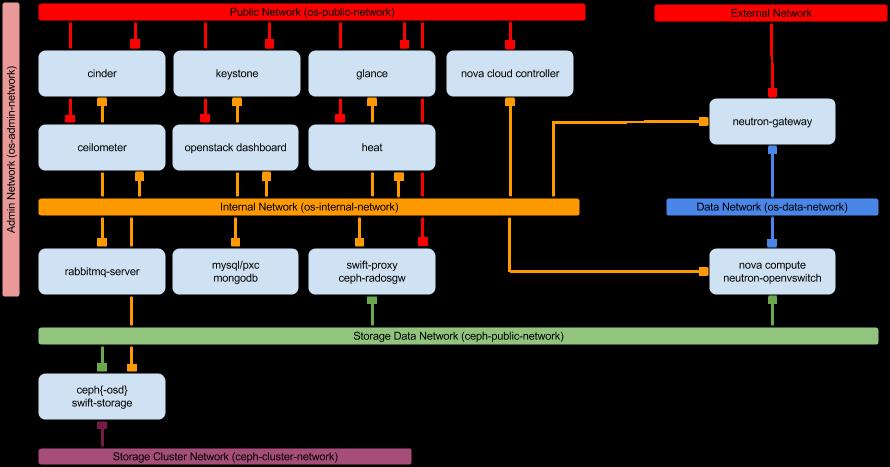 Juju Ubuntu Server Software Introduction Deploying