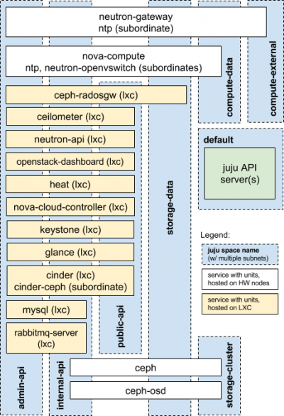 OpenStack mapped to Juju spaces
